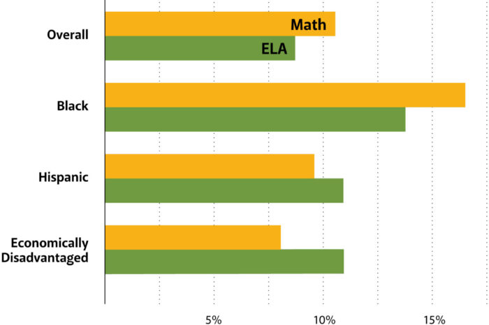 Montessori outperforms on standardized tests